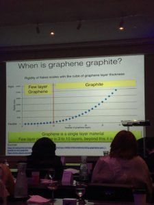 National Graphene Association, graphene and graphite